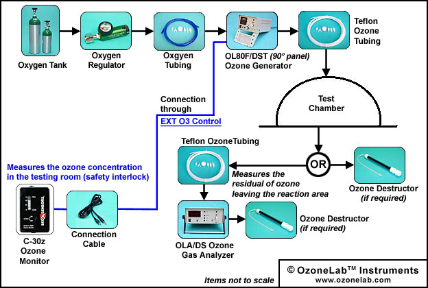 OzoneLab Setup Example Test Chamber setup using and OL80FDST